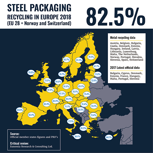 Steel packaging hits new recycling milestone